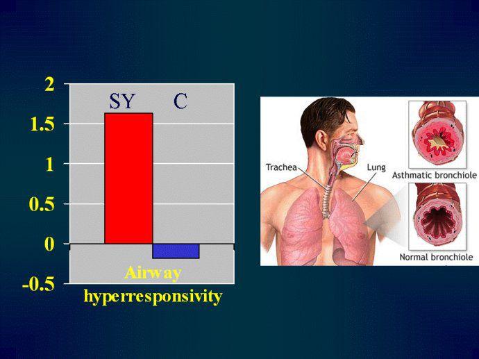 冥想改善哮喘(Asthma)的症状