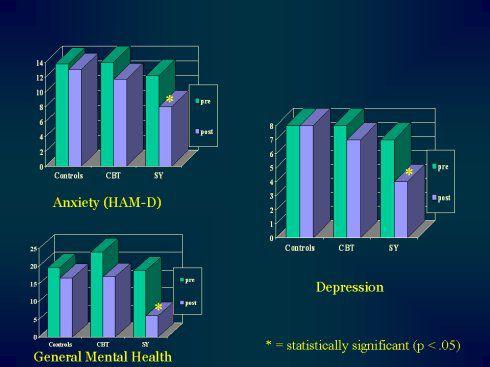 冥想改善焦虑和抑郁症状