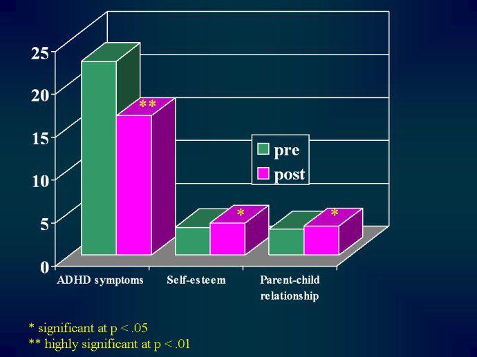 冥想对注意力缺失/过动症(ADHD)的影响